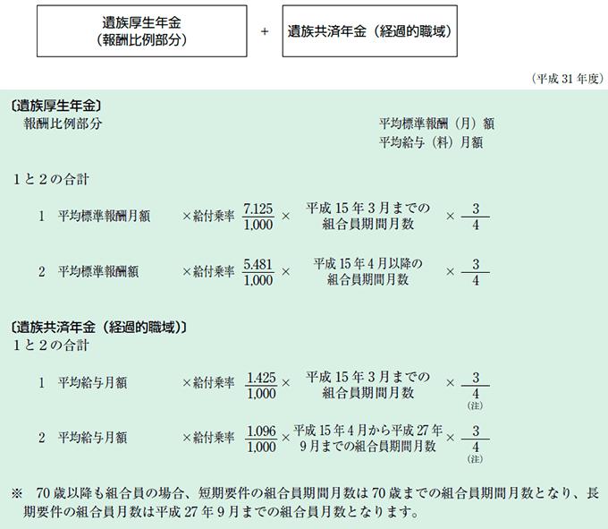 画像:遺族厚生年金額の算定の計算表