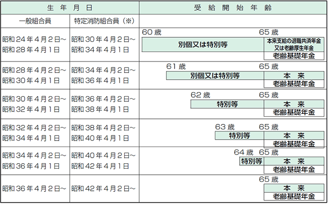 生年月日によって異なる受給開始年齢